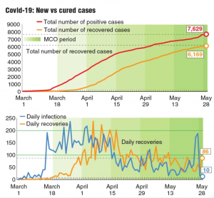 Malaysia's new daily cases drop to 10 today, its lowest since MCO started